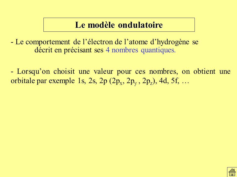 Le modèle ondulatoire - Le comportement de lélectron de latome dhydrogène se décrit en précisant ses 4 nombres quantiques.