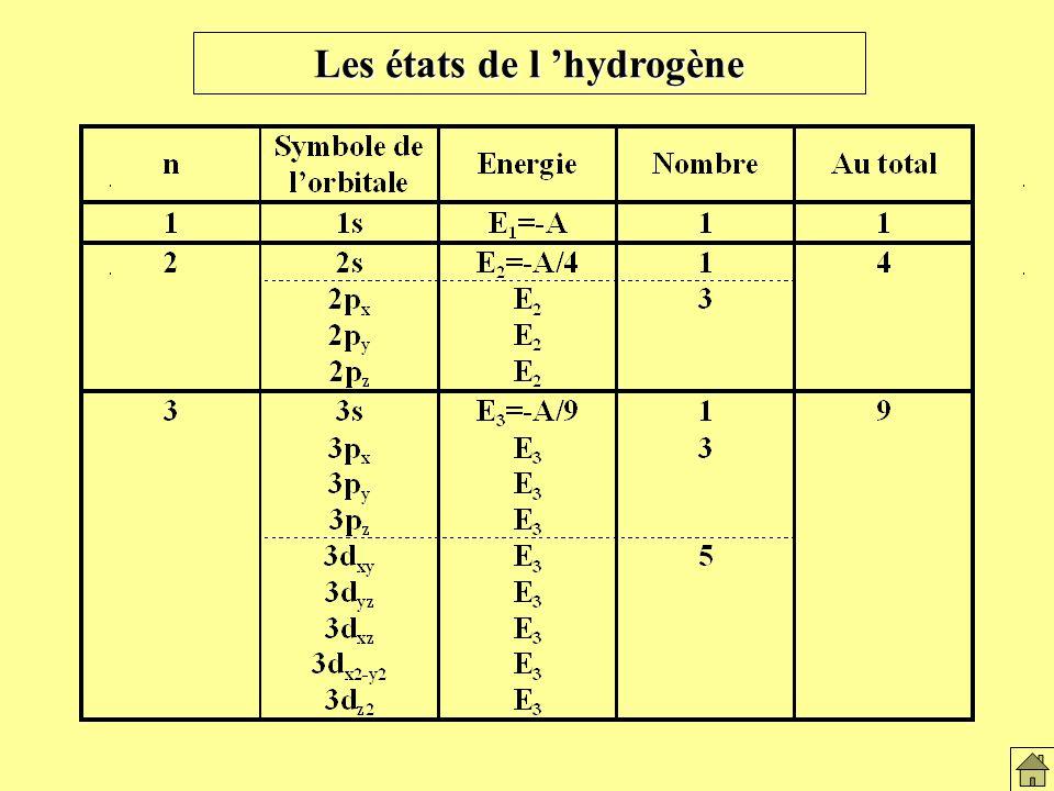 Les états de l hydrogène Les états de lH2