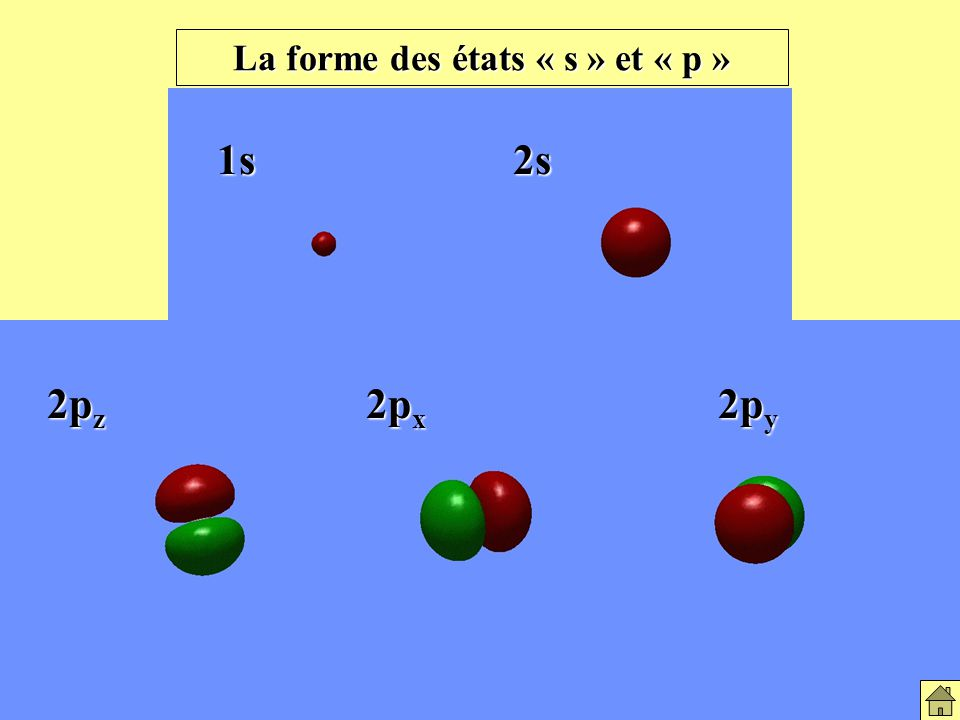 La forme des états « s » et « p » 1s2s 2p z 2p x 2p y La forme des états S et P