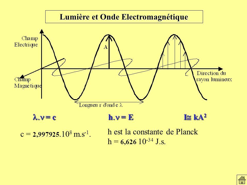 Lumière et Onde Electromagnétique = c = c h = E I kA 2 c = 2,997925.10 8 m.s -1.