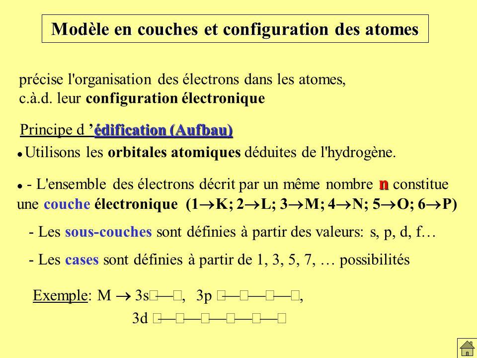 Modèle en couches et configuration des atomes précise l organisation des électrons dans les atomes, c.à.d.