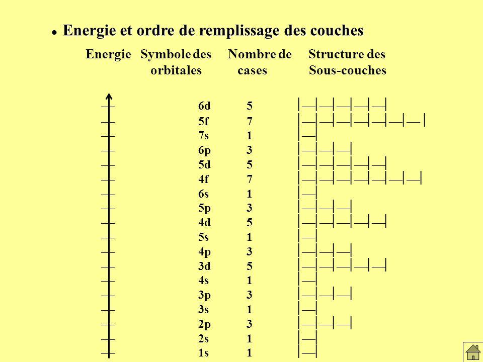Energie et ordre de remplissage des couches Energie et ordre de remplissage des couches 6d5 5f7 7s1 6p3 5d5 4f7 6s1 5p3 4d5 5s1 4p3 3d5 4s1 3p3 3s1 2p3 2s1 1s1 Energie Symbole des Nombre de Structure des orbitales cases Sous-couches Remplissage des couches