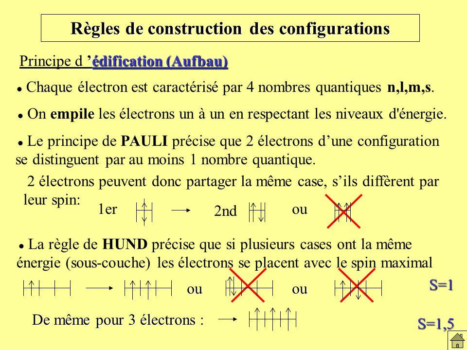 2 électrons peuvent donc partager la même case, sils diffèrent par leur spin: Règles de construction des configurations édification (Aufbau) Principe d édification (Aufbau) On empile les électrons un à un en respectant les niveaux d énergie.