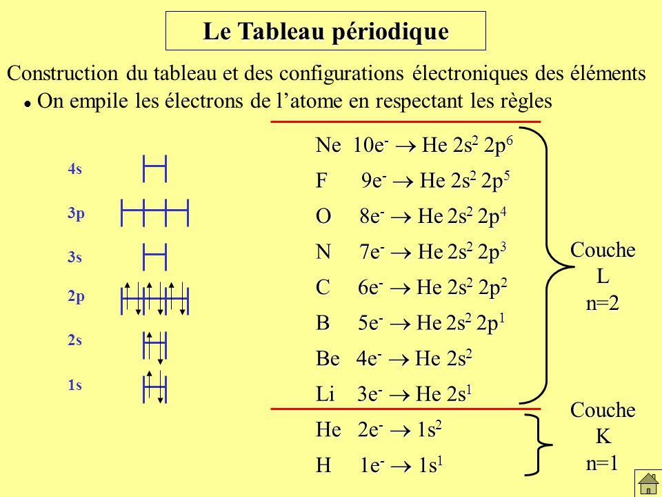 Le Tableau périodique Construction du tableau et des configurations électroniques des éléments On empile les électrons de latome en respectant les règles H 1e - 1s 1 He 2e - 1s 2 Li 3e - He 2s 1 B 5e - He 2s 2 2p 1 Be 4e - He 2s 2 C 6e - He 2s 2 2p 2 N 7e - He 2s 2 2p 3 O 8e - He 2s 2 2p 4 F 9e - He 2s 2 2p 5 Ne 10e - He 2s 2 2p 6 CoucheKn=1 CoucheLn=2 1s 2s 4s 3p 3s 2p Règles dempillement des atomes
