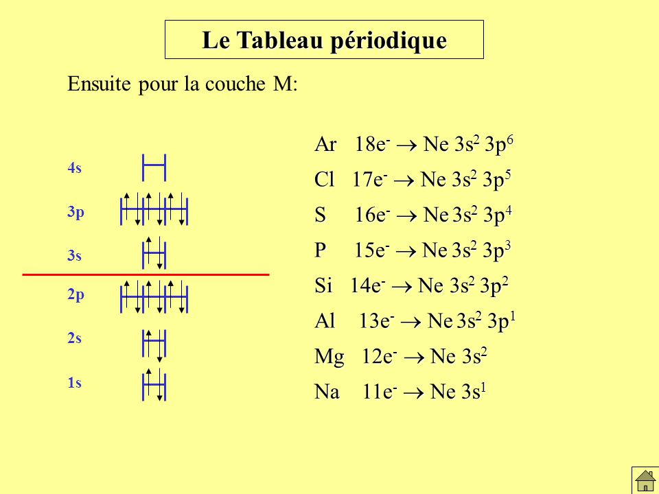 Le Tableau périodique Ensuite pour la couche M: Na 11e - Ne 3s 1 Al 13e - Ne 3s 2 3p 1 Mg 12e - Ne 3s 2 Si 14e - Ne 3s 2 3p 2 P 15e - Ne 3s 2 3p 3 S 16e - Ne 3s 2 3p 4 Cl 17e - Ne 3s 2 3p 5 Ar 18e - Ne 3s 2 3p 6 1s 2s 4s 3p 3s 2p Le tableau périodique (couche M)