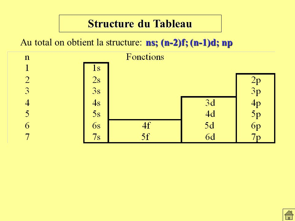 Structure du Tableau ns; (n-2)f; (n-1)d; np Au total on obtient la structure: ns; (n-2)f; (n-1)d; np Structure du tableau