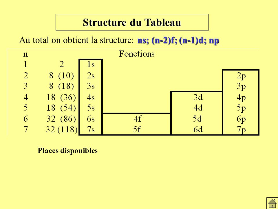 Structure du Tableau ns; (n-2)f; (n-1)d; np Au total on obtient la structure: ns; (n-2)f; (n-1)d; np Places disponibles Structure du tableau (fonction