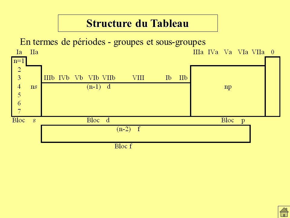 Structure du Tableau En termes de périodes - groupes et sous-groupes Str.