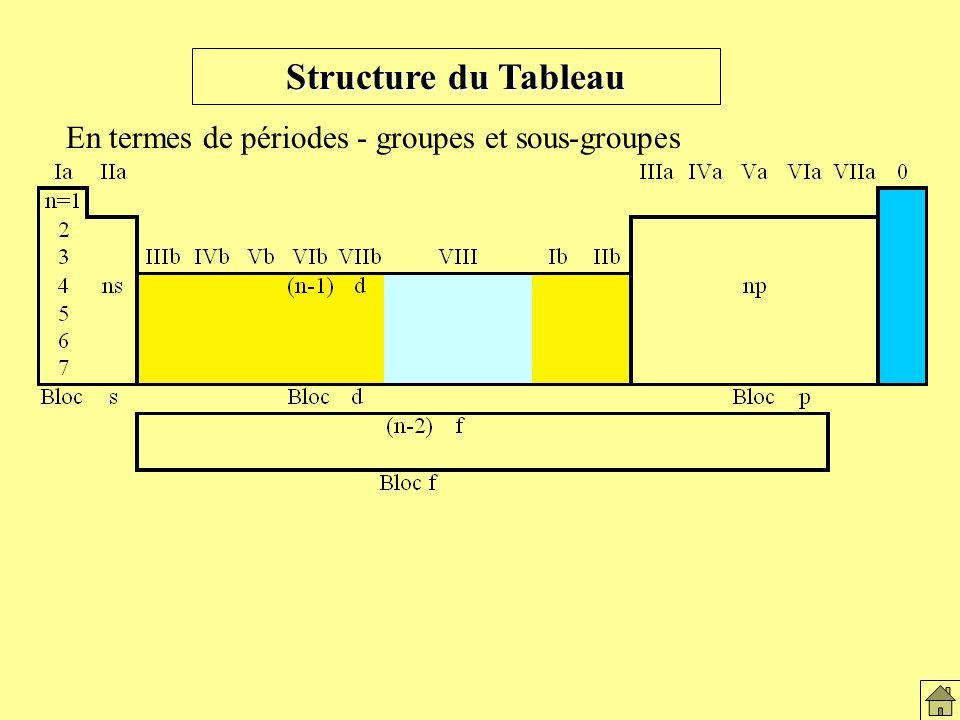 Structure du Tableau En termes de périodes - groupes et sous-groupes Structure du tableau