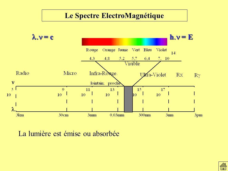 Le Spectre ElectroMagnétique = c = c h = E La lumière est émise ou absorbée Le spectre électromagnétique