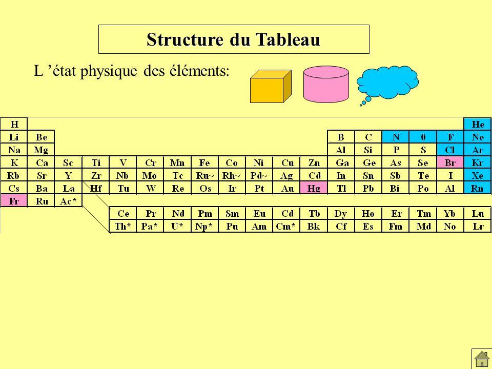 Structure du Tableau L état physique des éléments: Elément solide du tableau
