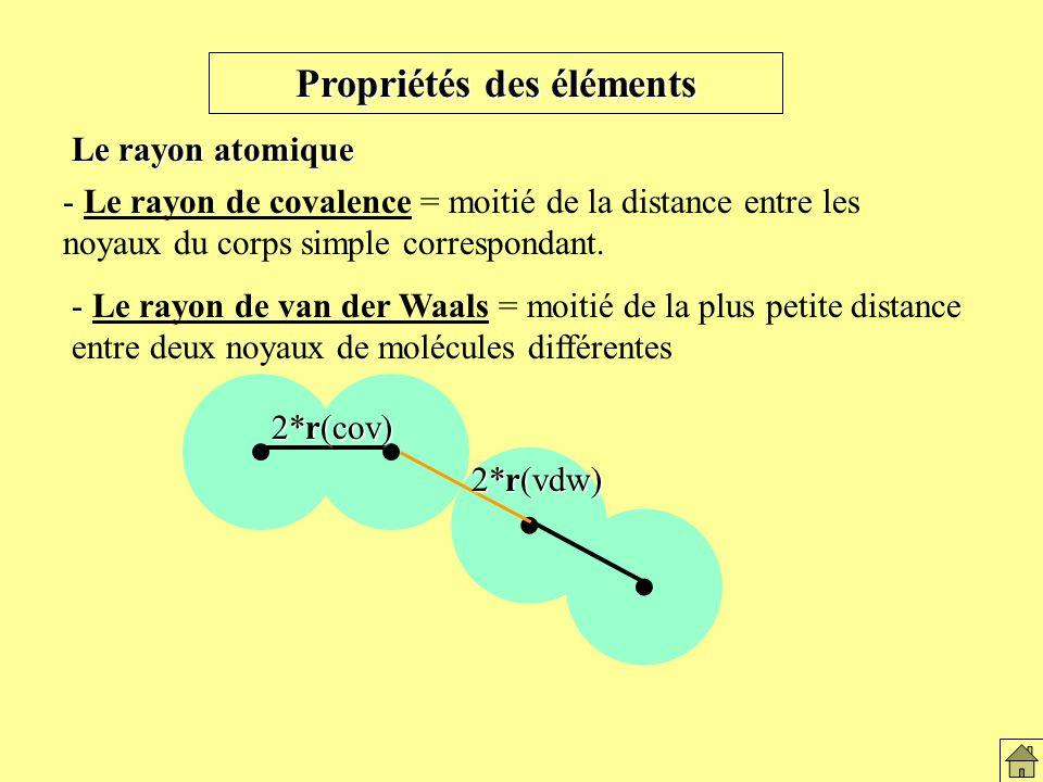 Propriétés des éléments Le rayon atomique -.
