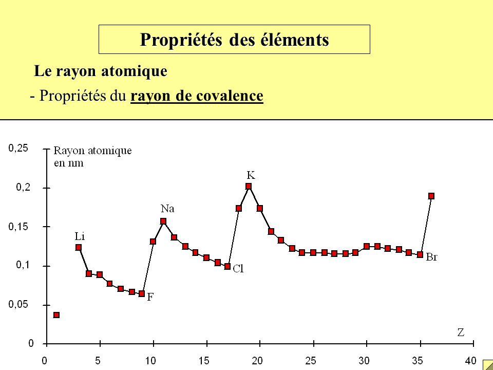Propriétés des éléments Le rayon atomique - Propriétés du - Propriétés du rayon de covalence Propriétés du rayon de covalence