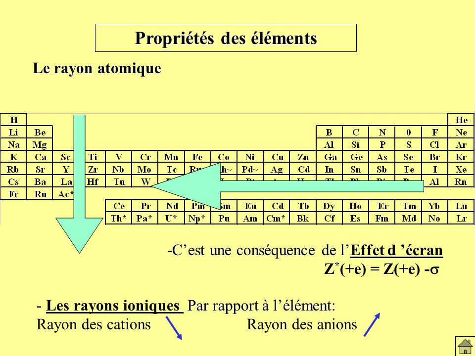 Propriétés des éléments Le rayon atomique -Cest une conséquence de l -Cest une conséquence de lEffet d écran Z * (+e) = Z(+e) - - Par rapport à lélément: - Les rayons ioniques Par rapport à lélément: Rayon des cations Rayon des anions Variation du rayon de covalence