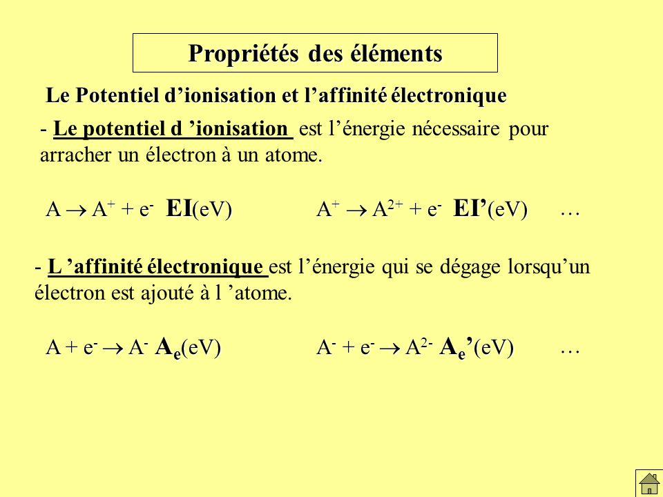 Propriétés des éléments Le Potentiel dionisation et laffinité électronique -.