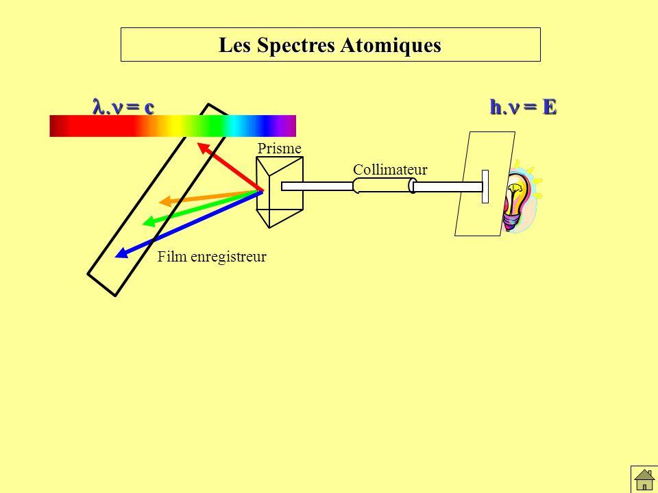 Les Spectres Atomiques = c = c h = E Les spectres atomiques Collimateur Prisme Film enregistreur