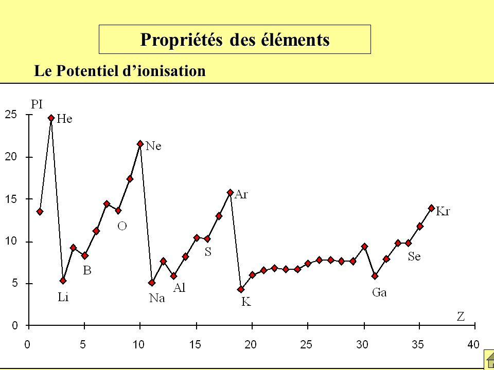 Propriétés des éléments Le Potentiel dionisation Graphe du potentiel dionisation