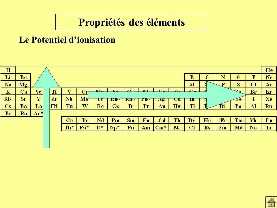 Propriétés des éléments Le Potentiel dionisation Variation du pot. d ionisation au des atomes