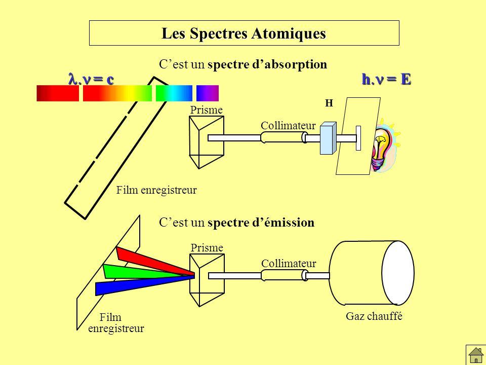 Les Spectres Atomiques = c = c h = E Gaz chauffé Collimateur Prisme Film enregistreur Cest un spectre démission Les spectres atomiques Cest un spectre dabsorption Film enregistreur Collimateur Prisme H