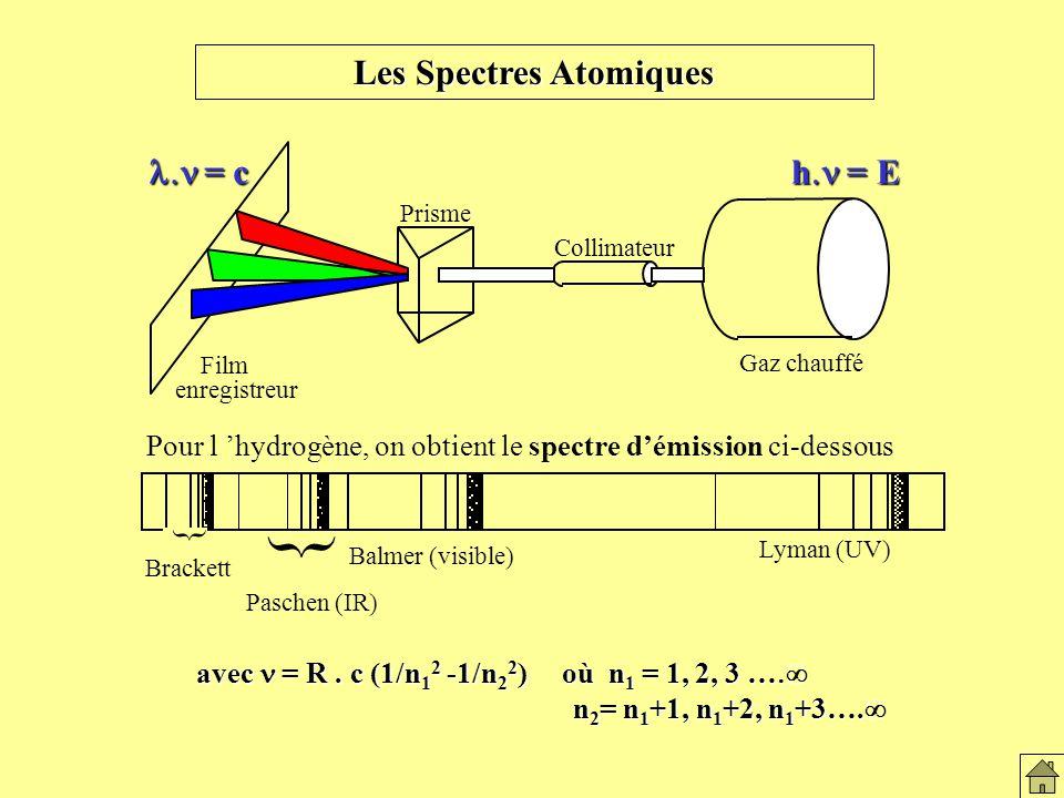 Les Spectres Atomiques = c = c h = E avec = R.