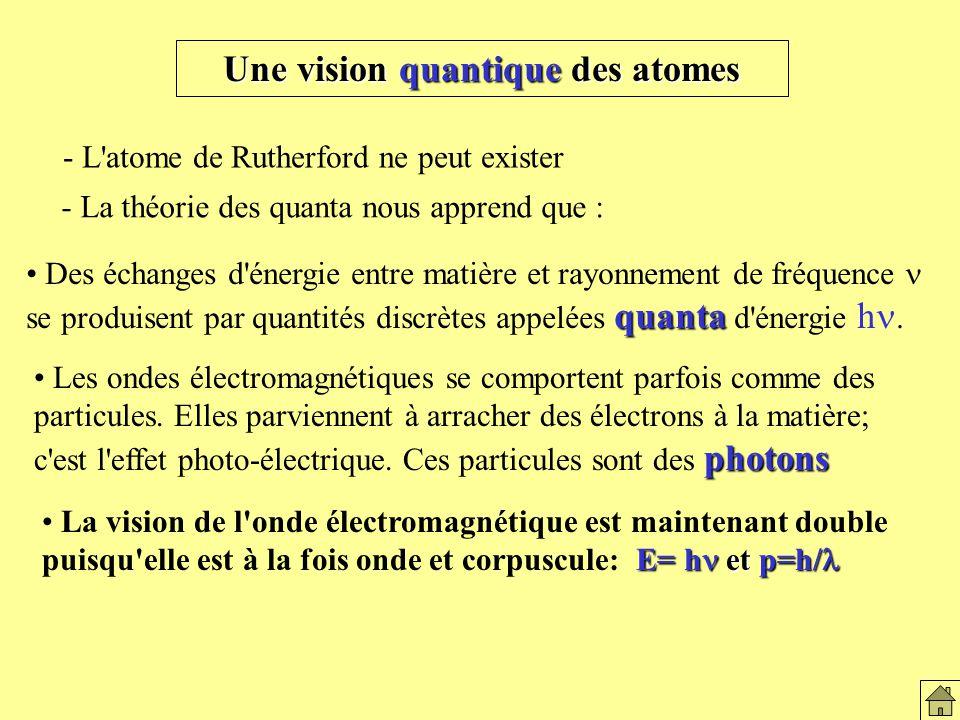 Une vision quantique des atomes - L atome de Rutherford ne peut exister - La théorie des quanta nous apprend que : quanta Des échanges d énergie entre matière et rayonnement de fréquence se produisent par quantités discrètes appelées quanta d énergie h photons Les ondes électromagnétiques se comportent parfois comme des particules.
