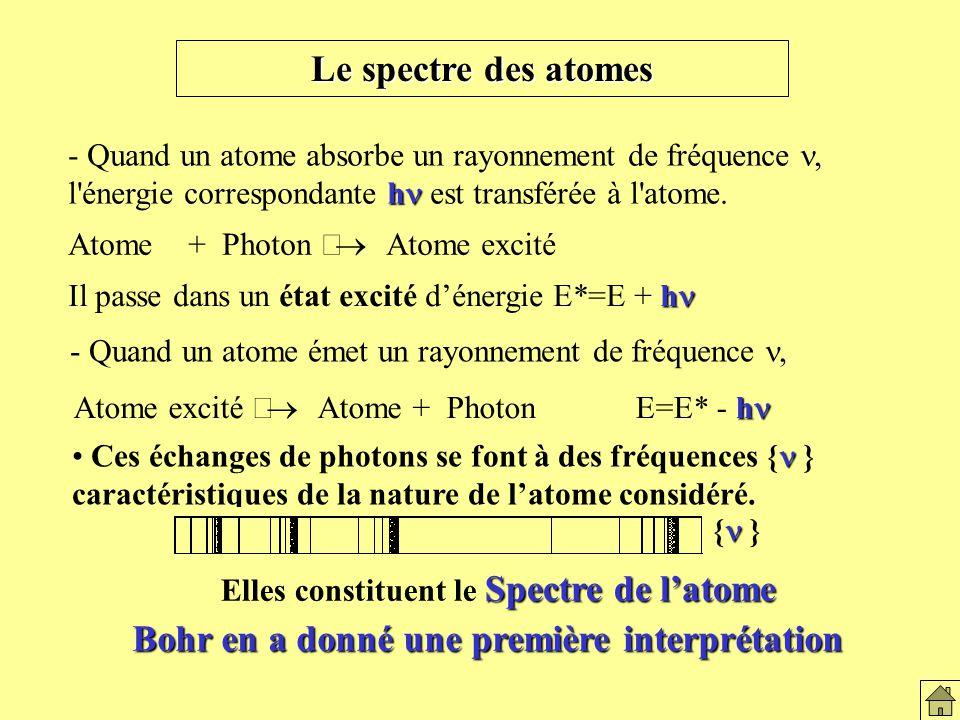 Le spectre des atomes h - Quand un atome absorbe un rayonnement de fréquence, l énergie correspondante h est transférée à l atome.
