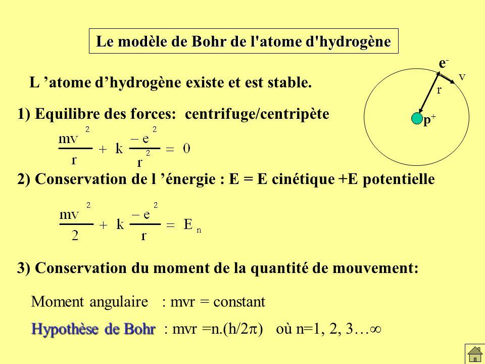 Le modèle de Bohr de l atome d hydrogène 1) Equilibre des forces: centrifuge/centripète 2) Conservation de l énergie : E = E cinétique +E potentielle 3) Conservation du moment de la quantité de mouvement: L atome dhydrogène existe et est stable.