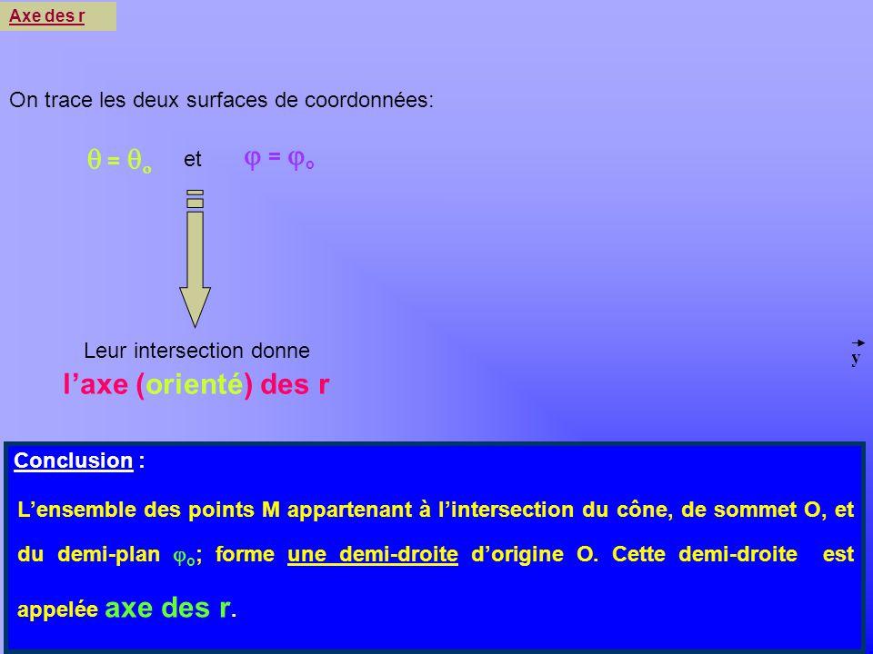 Khayar-marrakh x y z o Leur intersection donne laxe (orienté) des r = = o et Axe des r On trace les deux surfaces de coordonnées: r Conclusion : Lense