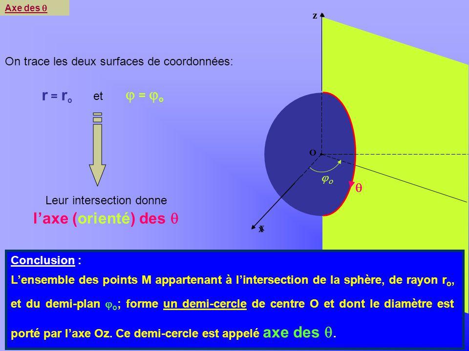 Khayar-marrakh O z y x Leur intersection donne laxe (orienté) des Axe des On trace les deux surfaces de coordonnées: r = r o = o et x O z Conclusion :