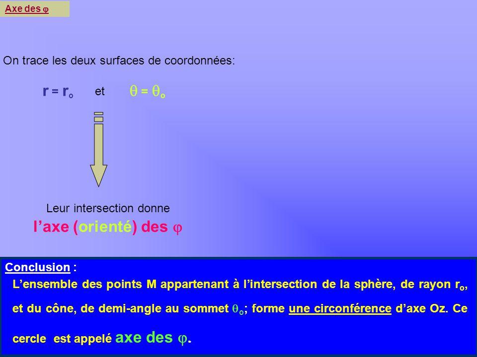 Khayar-marrakh y x z o Axe des r = r o = o et Leur intersection donne laxe (orienté) des Conclusion : Lensemble des points M appartenant à lintersecti