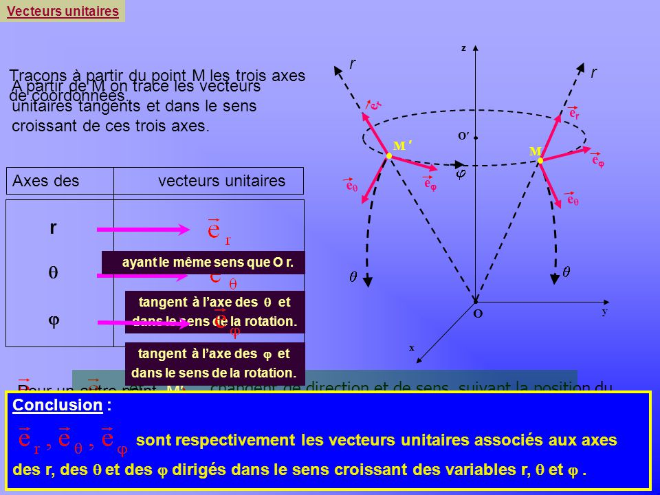 , et changent de direction et de sens, suivant la position du point M dans lespace. est le même vecteur unitaire dans les deux systèmes cylindrique et