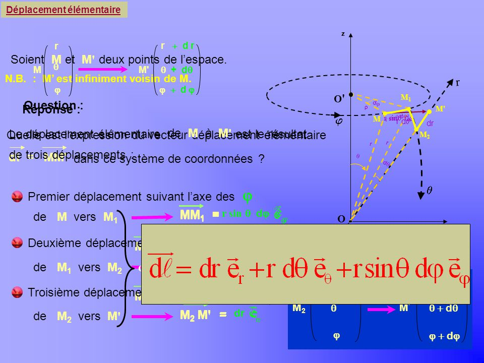 O z y x MM ' = M 2 M ' + M 1 M 2 + MM 1 Quelle est lexpression du vecteur déplacement élémentaire dans ce système de coordonnées ? d l = MM' r r d r M