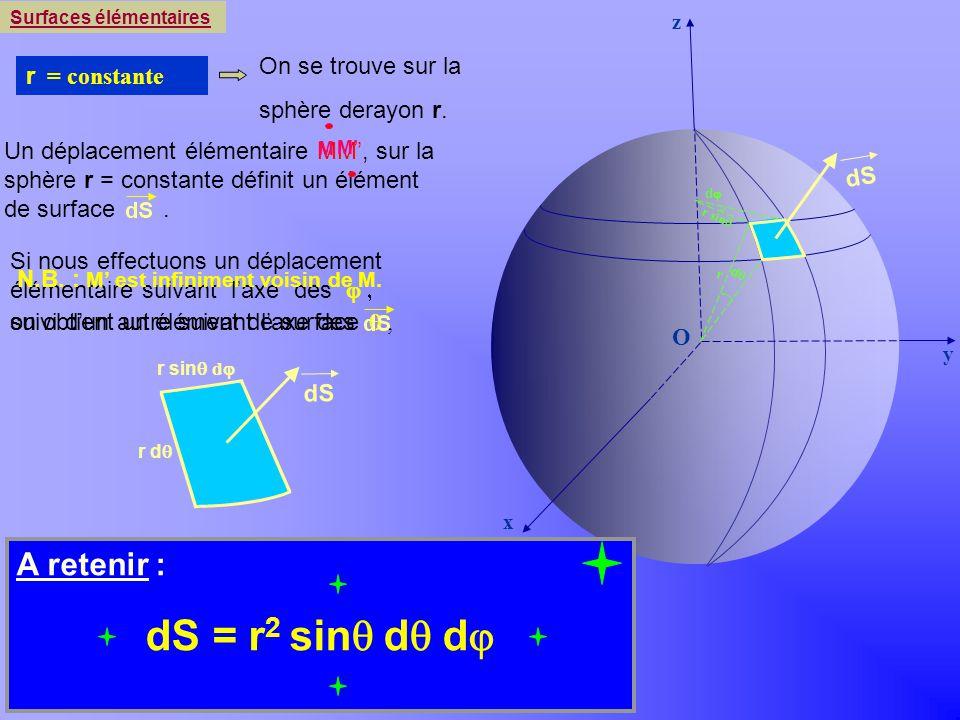 Khayar-marrakh Si nous effectuons un déplacement élémentaire suivant laxe des y x z O suivi dun autre suivant laxe des, Surfaces élémentaires r = cons