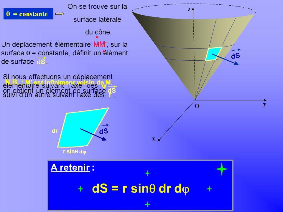 Khayar-marrakh Si nous effectuons un déplacement élémentaire suivant laxe des suivi dun autre suivant laxe des r, = constante Un déplacement élémentai