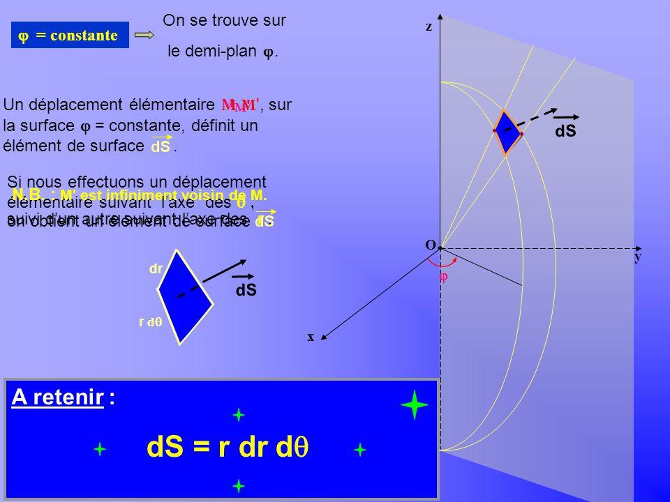 Khayar-marrakh Un déplacement élémentaire M M ', sur la surface = constante, définit un élément de surface. r dr d = Si nous effectuons un déplacement