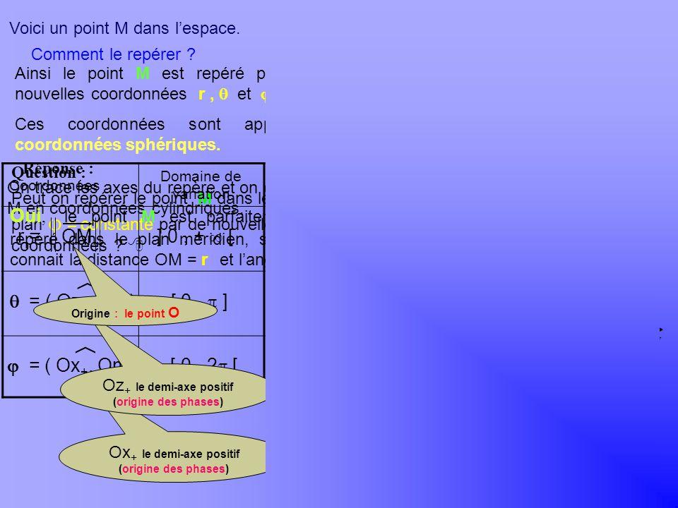 y x z O y x z O Peut on repérer le point M dans le demi plan constante par de nouvelles coordonnées ? On trace les axes du repère et on exprime M en c
