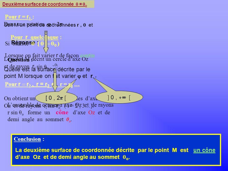 Pour r r, r = r 3 et r = r 4 … Dans une rotation = … Khayar-marrakh r2r2 r4r4 r r1r1 m M r1r1 r2r2 z M r3r3 M r4r4 M r3r3 O Réponse : Si on fixe ( Pour r quelconque : [ 0, ] Question : ] 0, [ Pour r = r : x y Conclusion : La troisième surface de coordonnée décrite par le point M est un demi-plan ( le méridien ) ayant laxe Oz pour frontière et faisant un angle 0 avec l axe Ox +.