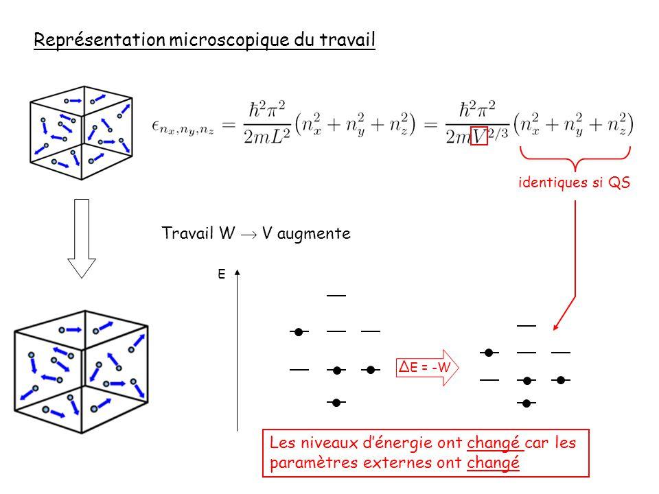 Représentation microscopique du travail Travail W V augmente les niveaux dénergie changent! E Les niveaux dénergie ont changé car les paramètres exter