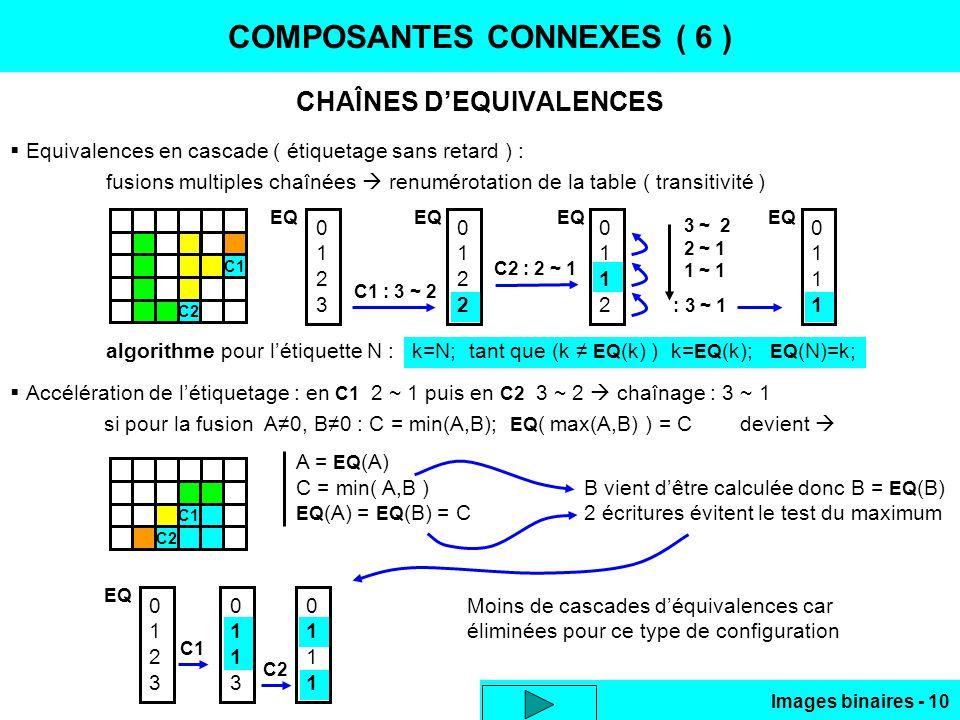 Images binaires - 10 COMPOSANTES CONNEXES ( 6 ) CHAÎNES DEQUIVALENCES Equivalences en cascade ( étiquetage sans retard ) : fusions multiples chaînées renumérotation de la table ( transitivité ) algorithme pour létiquette N : k=N; tant que (k EQ (k) ) k= EQ (k); EQ (N)=k; Accélération de létiquetage : en C1 2 ~ 1 puis en C2 3 ~ 2 chaînage : 3 ~ 1 C1 C2 si pour la fusion A0, B0 : C = min(A,B); EQ ( max(A,B) ) = C devient A = EQ (A) C = min( A,B )B vient dêtre calculée donc B = EQ (B) EQ (A) = EQ (B) = C2 écritures évitent le test du maximum C1 C2 01230123 C1 : 3 ~ 2 01220122 EQ 01120112 C2 : 2 ~ 1 01110111 EQ 3 ~ 2 2 ~ 1 1 ~ 1 : 3 ~ 1 Moins de cascades déquivalences car éliminées pour ce type de configuration 01230123 C1 01130113 EQ 01110111 C2