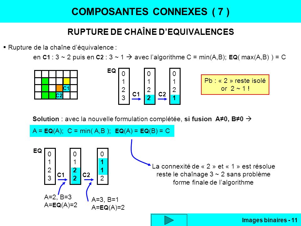 Images binaires - 11 COMPOSANTES CONNEXES ( 7 ) RUPTURE DE CHAÎNE DEQUIVALENCES Rupture de la chaîne déquivalence : en C1 : 3 ~ 2 puis en C2 : 3 ~ 1 avec lalgorithme C = min(A,B); EQ ( max(A,B) ) = C C1 C2 01230123 EQ 01220122 01210121 C1C2 Pb : « 2 » reste isolé or 2 ~ 1 .