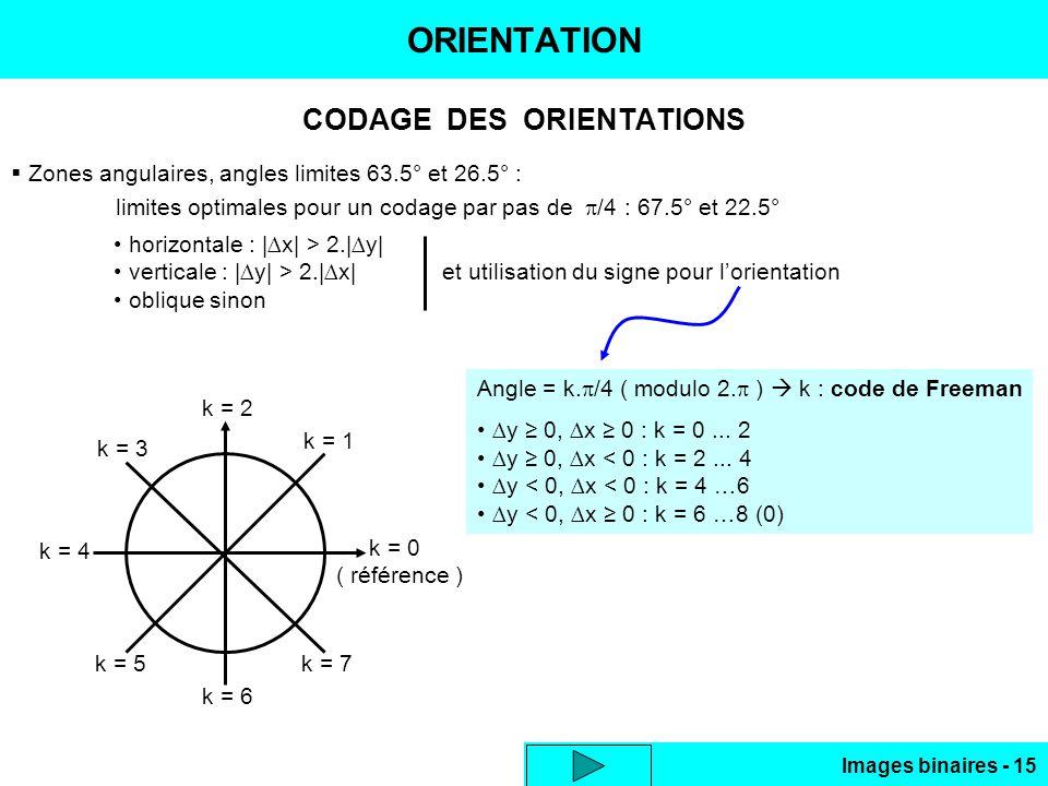 Images binaires - 15 ORIENTATION CODAGE DES ORIENTATIONS Zones angulaires, angles limites 63.5° et 26.5° : limites optimales pour un codage par pas de /4 : 67.5° et 22.5° horizontale : |x| > 2.|y| verticale : |y| > 2.|x| et utilisation du signe pour lorientation oblique sinon Angle = k.