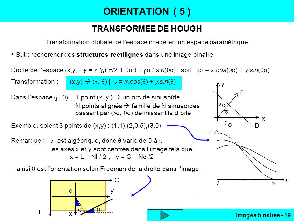 Images binaires - 19 ORIENTATION ( 5 ) TRANSFORMEE DE HOUGH Transformation globale de lespace image en un espace paramétrique. But : rechercher des st