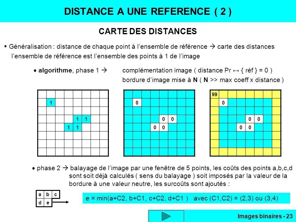 Images binaires - 23 DISTANCE A UNE REFERENCE ( 2 ) CARTE DES DISTANCES Généralisation : distance de chaque point à lensemble de référence carte des distances lensemble de référence est lensemble des points à 1 de limage algorithme, phase 1 complémentation image ( distance Pr { réf } = 0 ) bordure dimage mise à N ( N >> max coeff x distance ) 1 11 11 0 00 00 99 0 00 00 phase 2 balayage de limage par une fenêtre de 5 points, les coûts des points a,b,c,d sont soit déjà calculés ( sens du balayage ) soit imposés par la valeur de la bordure à une valeur neutre, les surcoûts sont ajoutés : ed cba e = min(a+C2, b+C1, c+C2, d+C1 ) avec (C1,C2) = (2,3) ou (3,4)