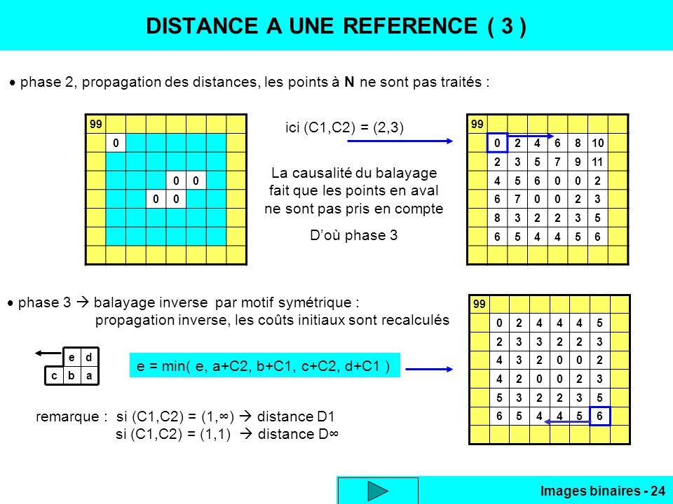 Images binaires - 24 DISTANCE A UNE REFERENCE ( 3 ) phase 2, propagation des distances, les points à N ne sont pas traités : 99 0 00 00 0246810 2357911 456002 670023 832235 654456 ici (C1,C2) = (2,3) La causalité du balayage fait que les points en aval ne sont pas pris en compte Doù phase 3