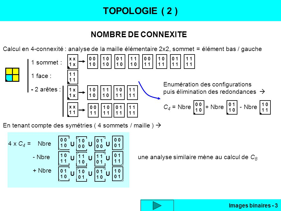 Images binaires - 3 0 1 0 0 0 1 0 0 1 1 0 1 1 0 1 0 1 1 0 1 1 0 0 1 U U U UU UU U 1 0 0 1 1 0 U TOPOLOGIE ( 2 ) NOMBRE DE CONNEXITE Calcul en 4-connexité : analyse de la maille élémentaire 2x2, sommet = élément bas / gauche 1 sommet : 1 face : - 2 arêtes : En tenant compte des symétries ( 4 sommets / maille ) 4 x C 4 = Nbre - Nbre une analyse similaire mène au calcul de C 8 + Nbre x 1 x 1 1 x x 1 0 1 0 0 1 1 0 1 1 0 0 1 1 0 1 0 1 1 1 0 1 1 0 1 0 1 1 0 1 0 1 1 Enumération des configurations puis élimination des redondances C 4 = Nbre + Nbre - Nbre 0 1 0 0 1 1 0 1
