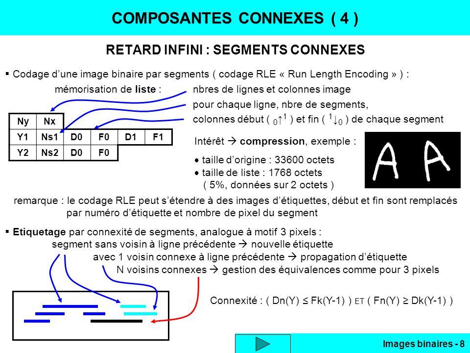Images binaires - 49 SQUELETTISATION ( 8 ) CAS PARTICULIER : OBJETS MINCES Dans le cas dobjets de faibles épaisseurs ( < 5 pixels par exemple ) une approche par convolution est rapide, 2 passes sur limage : axe médian = lignes des crêtes de limage convoluée par un masque triangulaire Exemple 2D pointillé noir : image binaire IB k.[1 2 3 2 1] les 2 zones distinctes ne sont pas résolues IB k.[1 2 8 2 1] max(coeff) > somme(coeff) – max(coeff) les maximums locaux (non stricts) donnent les axes médians