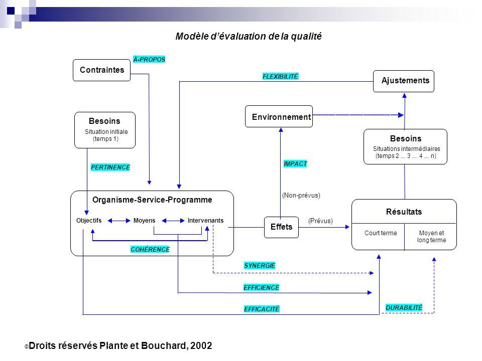 9 Besoins Situations intermédiaires (temps 2... 3... 4... n) © Droits réservés Plante et Bouchard, 2002 Modèle dévaluation de la qualité Effets EFFICA