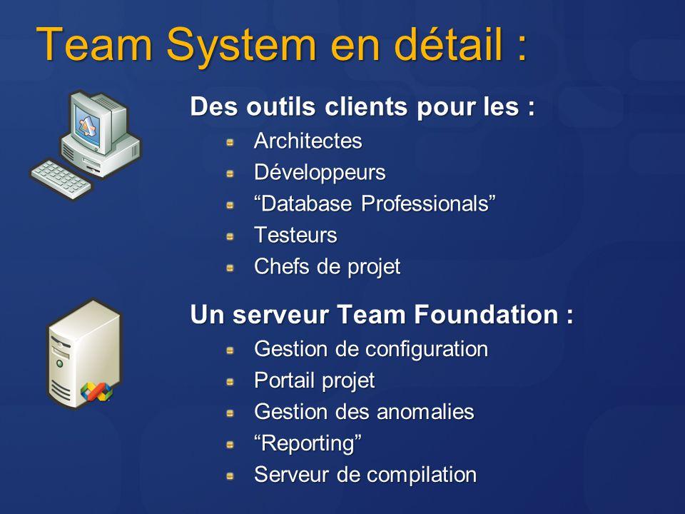 Team System en détail : Un serveur Team Foundation : Gestion de configuration Portail projet Gestion des anomalies Reporting Serveur de compilation De