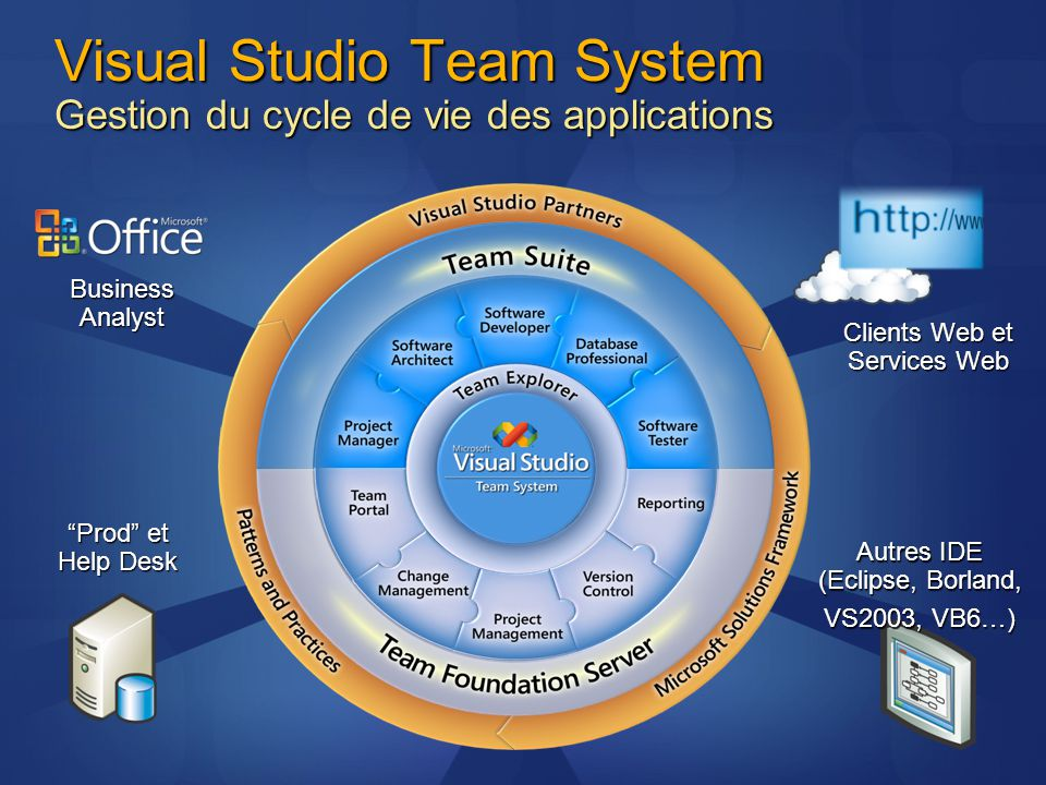 Business Analyst Prod et Help Desk Autres IDE (Eclipse, Borland, VS2003, VB6…) Clients Web et Services Web Visual Studio Team System Gestion du cycle de vie des applications