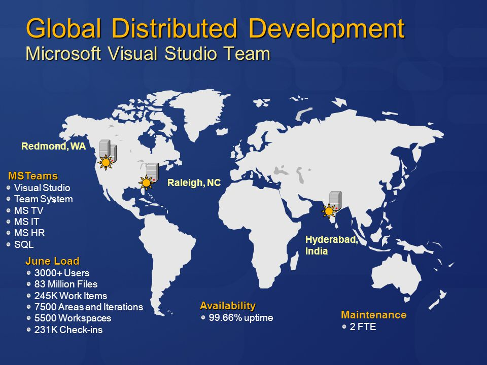 Redmond, WA Hyderabad, India Raleigh, NC Global Distributed Development Microsoft Visual Studio Team Availability 99.66% uptime Maintenance 2 FTE June